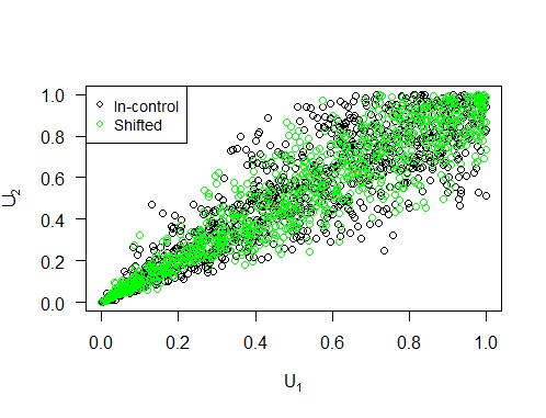 Largest eigenvalue of the correlation matrix increased by 20 percent