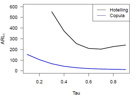 Average out-of-control run length as a function of Kendall's tau correlation coefficient
